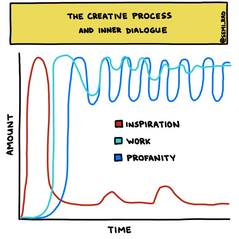 semi-rad chart: the creative process and inner dialogue