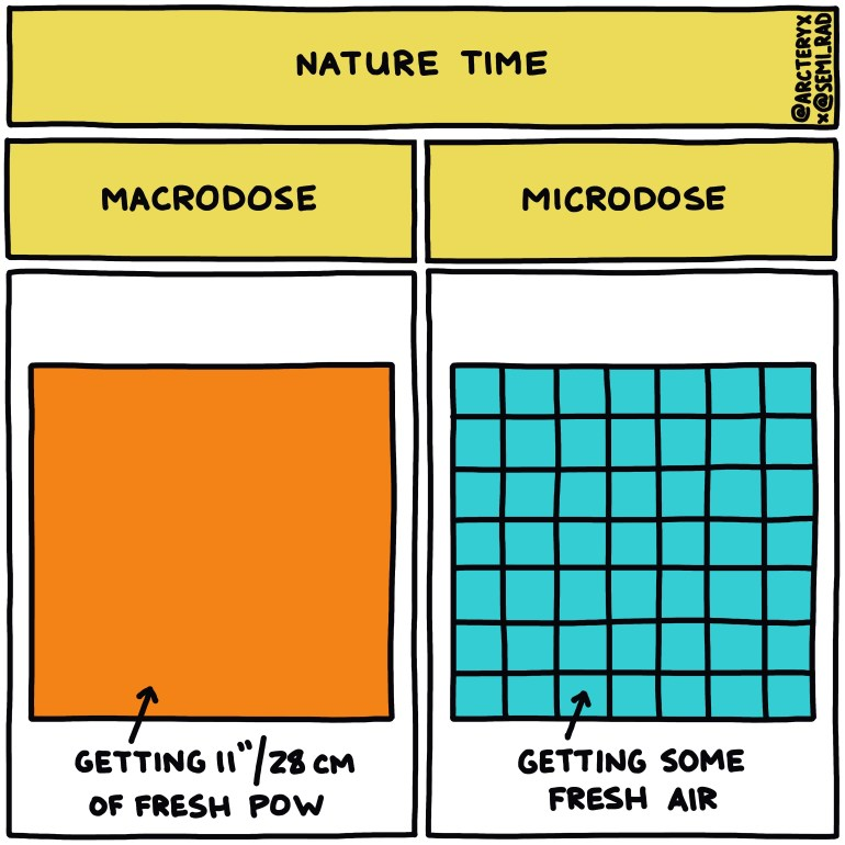 semi-rad chart: nature macrodose vs microdose fresh pow fresh air