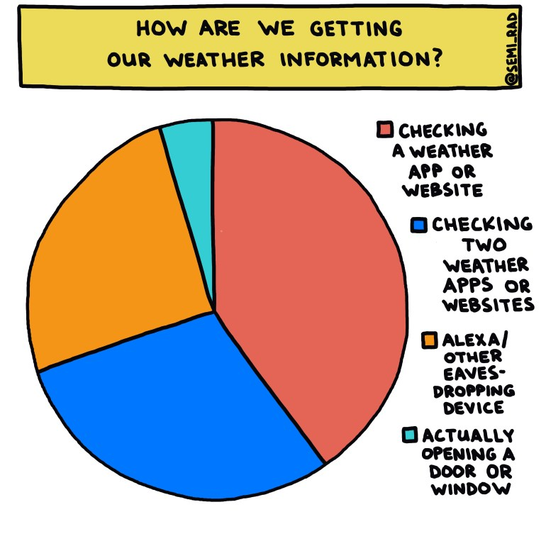 semi-rad chart: how are we getting our weather information?