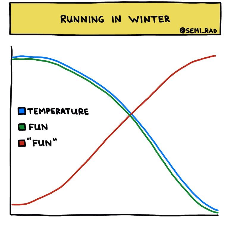 semi-rad chart: running in winter