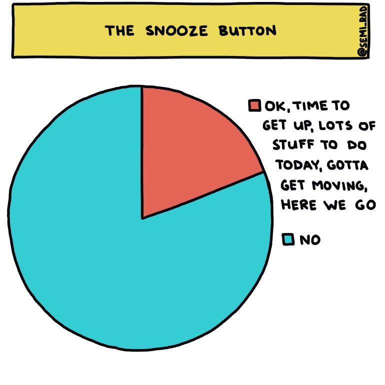 semi-rad chart: the snooze button
