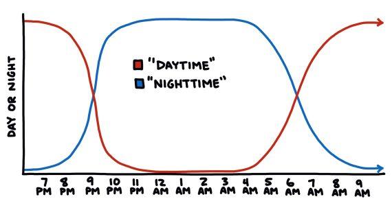 semi-rad chart: day vs night