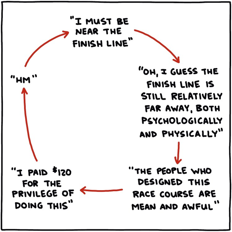 circular diagram of things people think during the final third of ultramarathons