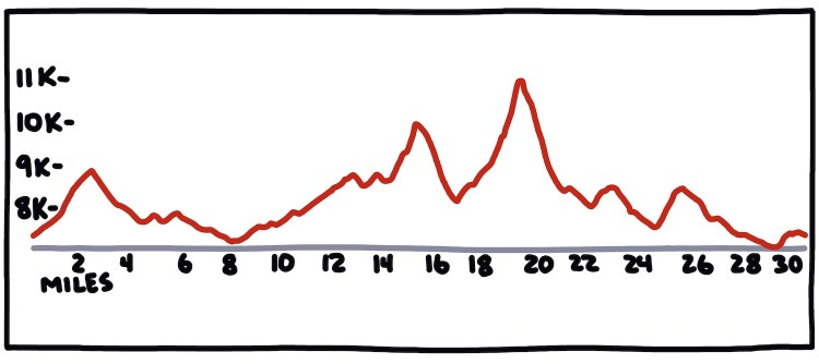 hand-drawn elevation profile of The Rut 50K