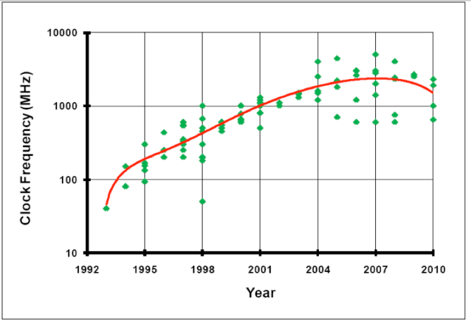 Fig. 1: Microprocessor clock frequency over time. Source: ISSCC 2010 Trends Report