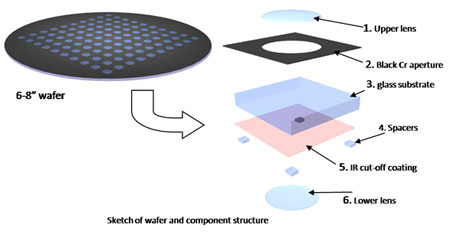 Schematic of wafer scale lens manufacturing for cell phone cameras from Heptagon