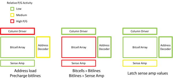 Fig10_Power_Activity_Read