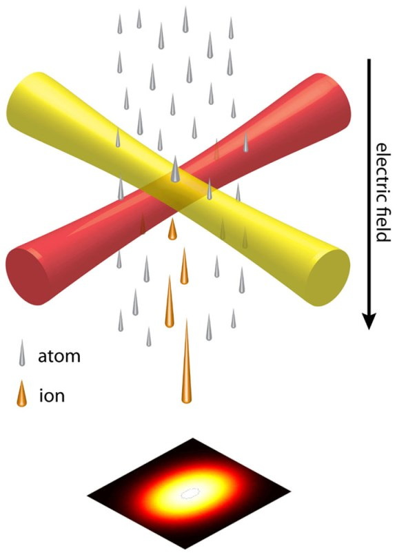 Schematic of the LoTIS ion source. A compressed and laser-cooled atom beam is ionized by crossed laser beams. The resulting ion beam has the requisite brightness for creating a focal spot less than a nanometer in diameter with currents in the picoampere range.
