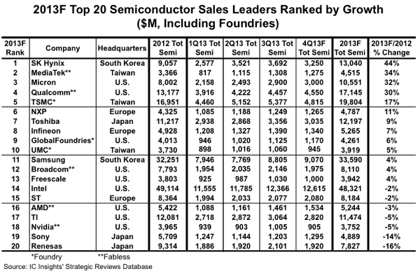top20-semiconductor2