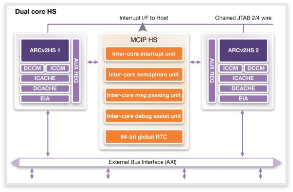 Low-Power, High-Performance Design with Next-Generation Embedded Processors_Fig 2