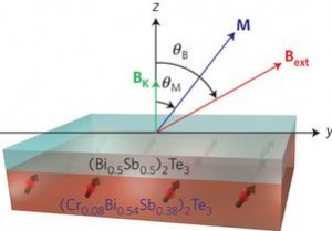 Structure of the two-layer topological insulator developed by UCLA Engineering researchers. (Source: UCLA)