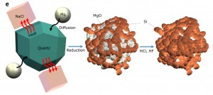 Schematic showing how sand is turned into pure nano-silicon. (Source: University of California, Riverside)