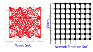 Wired SoC vs. Network SoC