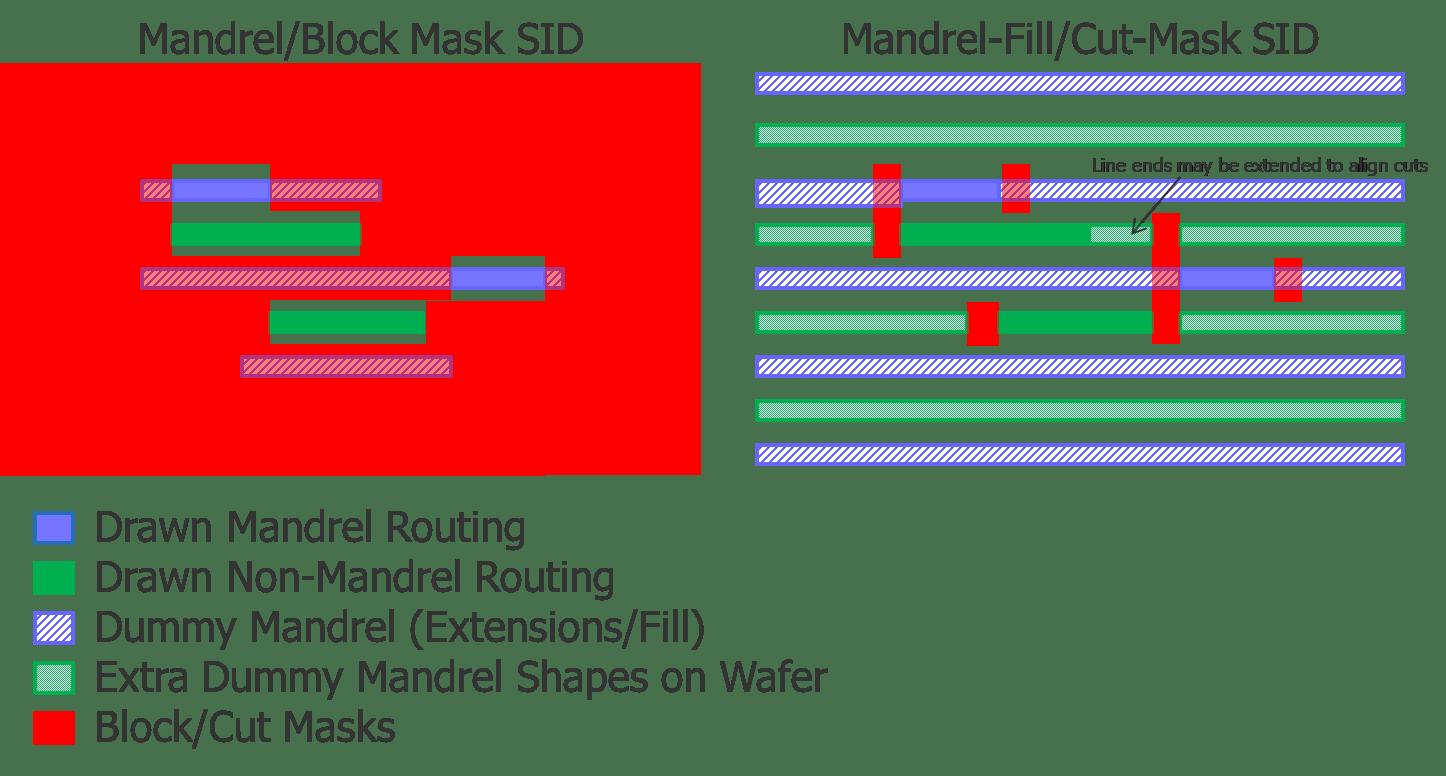 Fig7_Trad-vs-Mandrel-Fill_Masks_v02