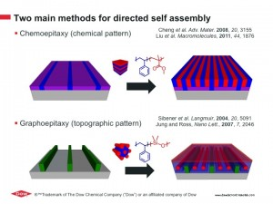 Two main methods for directed self assembly. Image copyright and  courtesy of Dow.