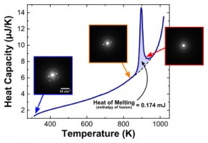 Graph shows heat absorbed by a thin film of aluminum as its temperature increased. Inset boxes show electron diffraction patterns captured by DTEM as temperature changes. The patterns reveal the crystal structure and orientation of the aluminum. (Source: NIST)