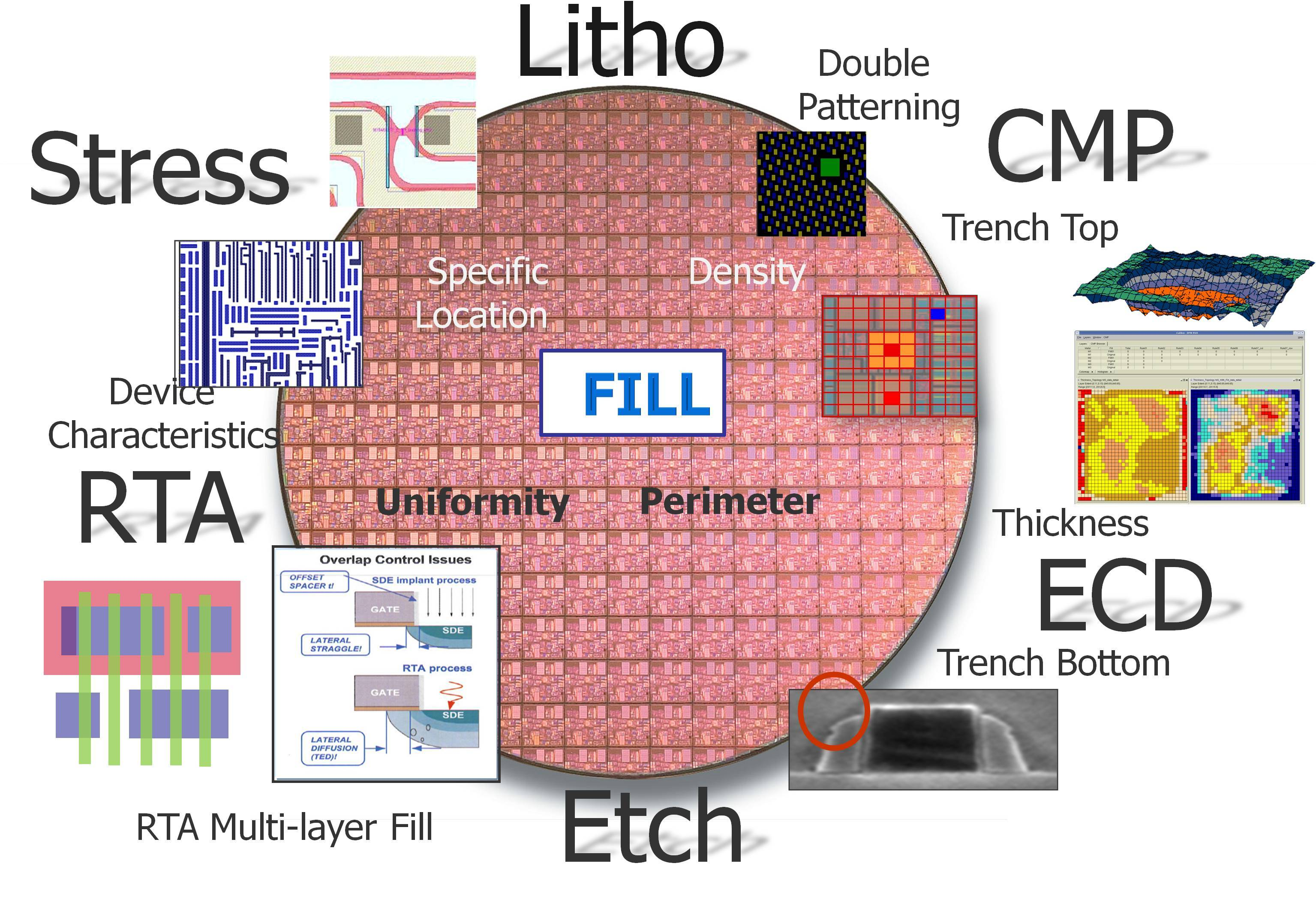 Fig1  fill role in mfg