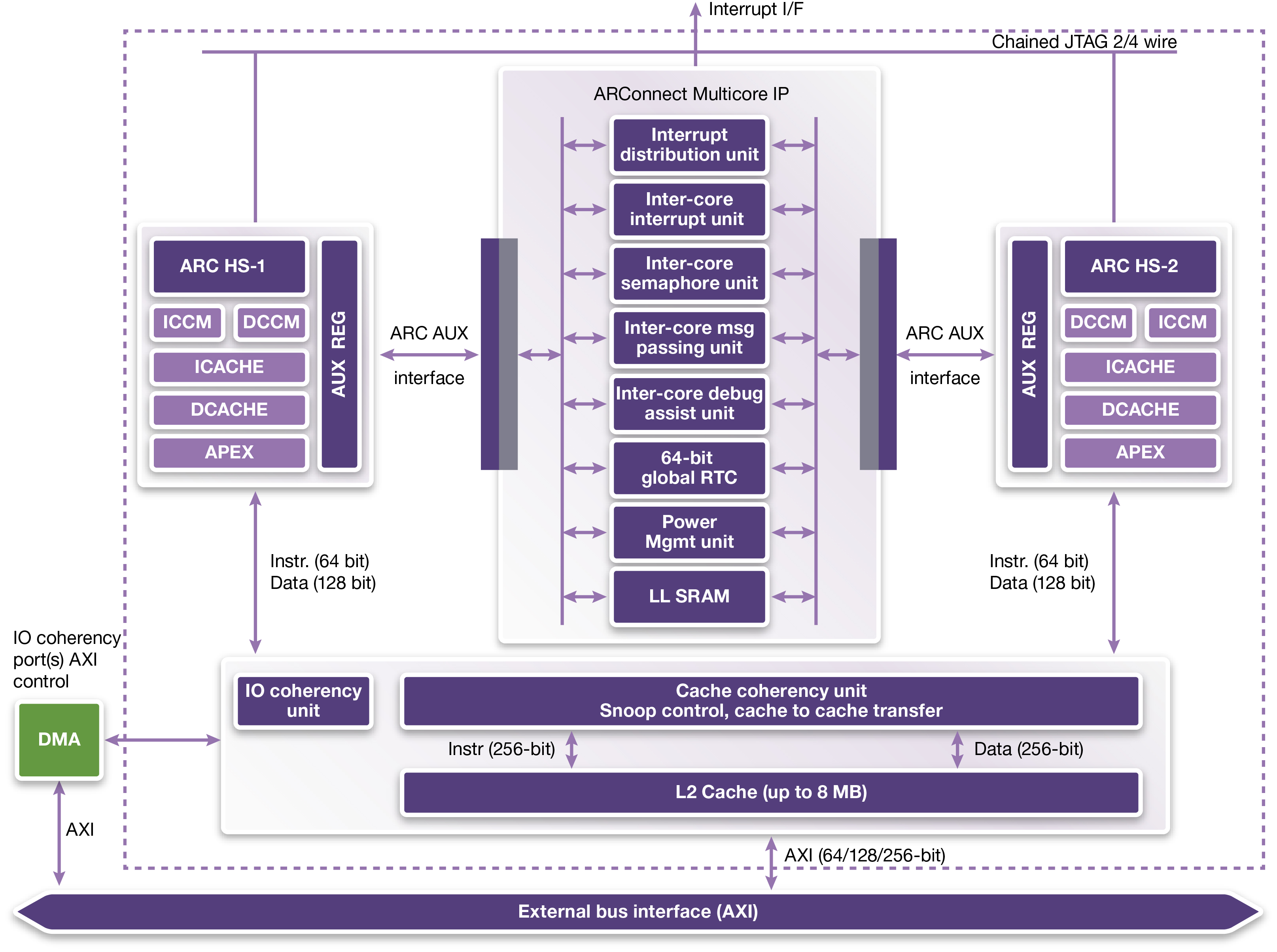 Multicore Processors  Accelerate Embedded Linux Applications_Fig1