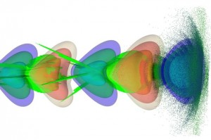 Computer simulation of a wake produced by an intense electron bunch as it passes through an ionized gas from left to right. (Source: UCLA)