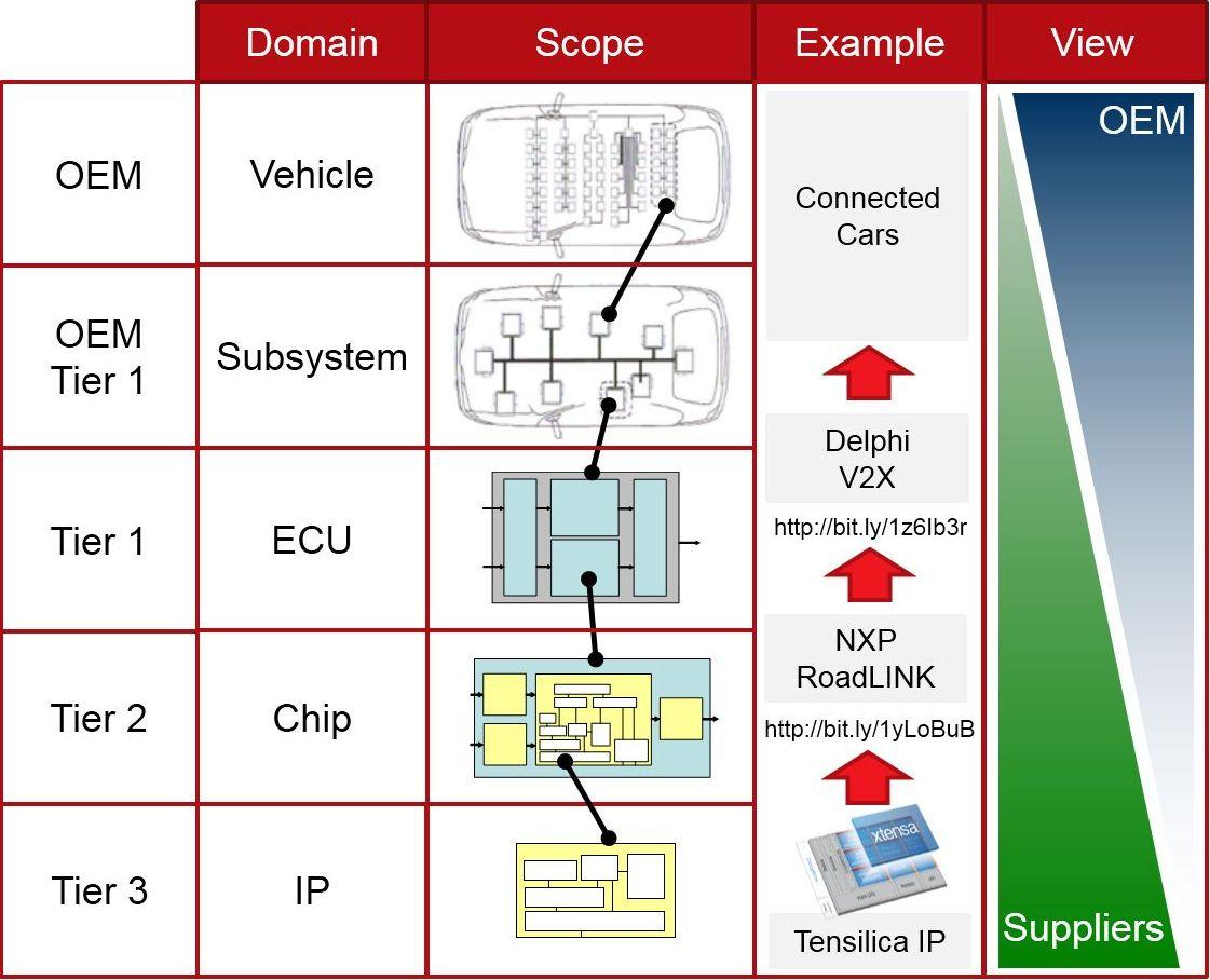 Automotive System Design Challenges