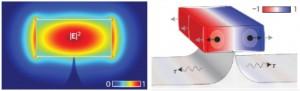 Both light (left) and sound (right) are trapped in a nanoscale silicon core.  (Source: IMEC)