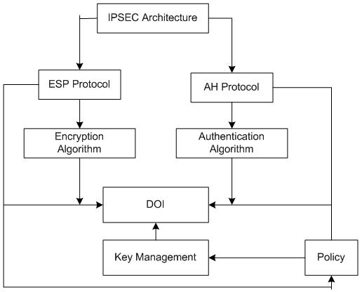 Semiconductor Engineering  Ipsec Security In Ipv6