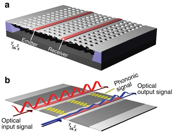Travelling-wave photonic–phononic emitter–receiver (PPER). (a) Schematic of a PPER system consisting of two silicon optical waveguides (red) embedded in a phononic crystal membrane (grey). (b) Diagram showing principle of PPER operation. Red, blue and yellow curves are the optical input signal, optical output signal and transduced phonon waves, respectively. Information is encoded on the red wave (emitter) through amplitude modulation; transduced phonons then couple this information to a monochromatic blue wave (receiver) of disparate wavelength via parametric coupling. (Source: Nature Communications)