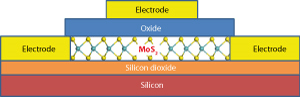 Transistors made of films of two-dimensional molybdenum disulfide (Source:  A*STAR )