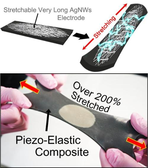 Top row shows schematics of hyper-stretchable elastic-composite generator (SEG) enabled by very long silver nanowire-based stretchable electrodes. The bottom row shows the SEG energy harvester stretched by human hands over 200% strain. (Source: KAIST)