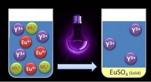Separating rare earth elements with UV light (Source: KU Leuven)