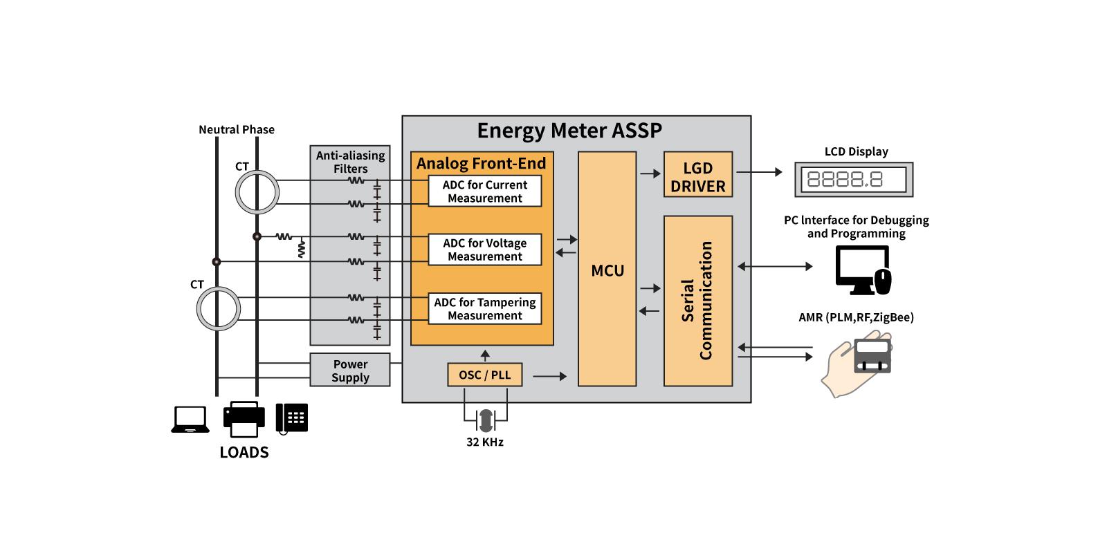 Block Diagram Smart Meter
