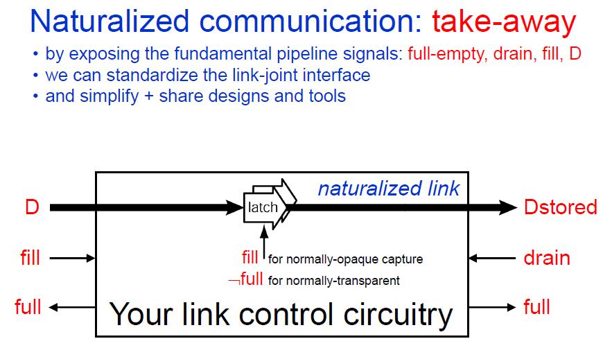 Naturalized_Communication