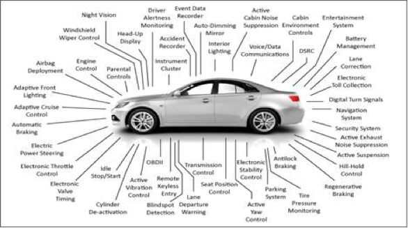 Quality And Safety In Automotive Electronics: Venturing