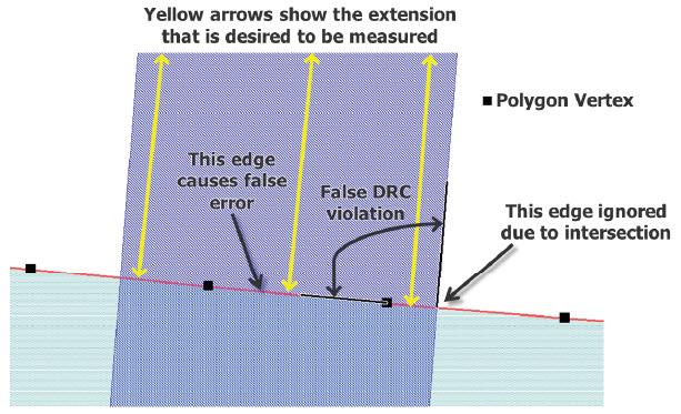 DRC_error