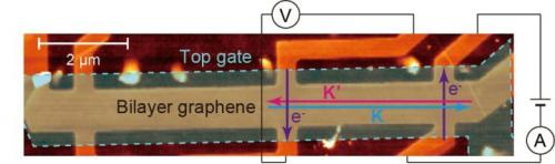 An Atomic Force Microscope image of the valleytronics device. The bright orange area is bilayer graphene. The light blue area shows the area of the top gate. Current is injected from the right side of the device, and converted to valley current. The valley current is converted back to charge current and detected as a voltage signal. (Source: Seigo Tarucha/University of Tokyo)