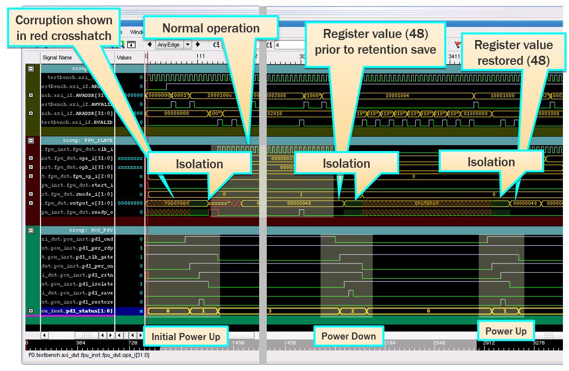 UPF power domain behavior fig 4