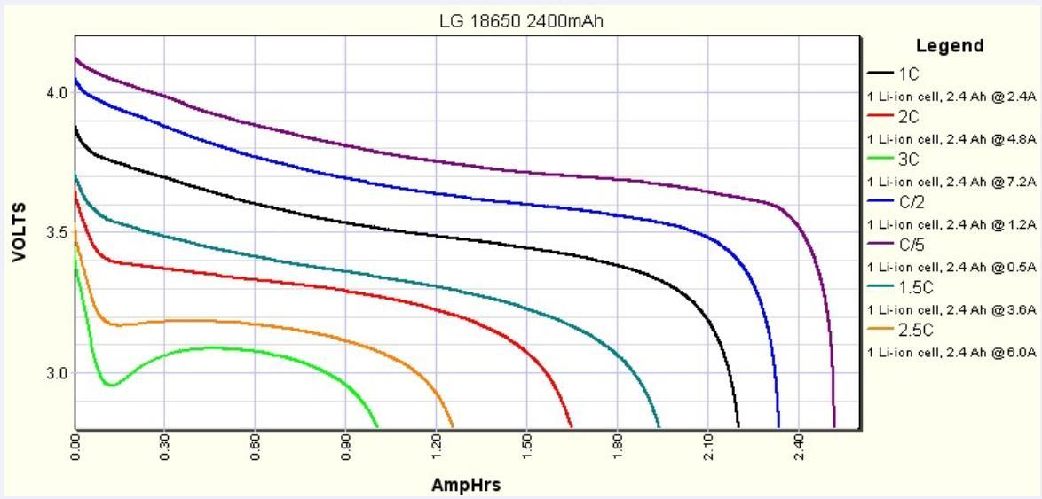 figure 2 oc voltage vs discharge rate