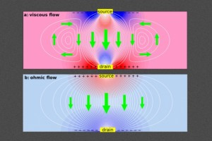 New work shows that interactions of electrons in graphene lead to viscous current flows, creating tiny whirlpools that cause electrons to travel in the direction opposite to the applied voltage — in direct violation of standard electrical theory. White lines show current streamlines, colors show electrical potential, and green arrows show the direction of current, for viscous (top) and normal (ohmic) flows. (Source: MIT)