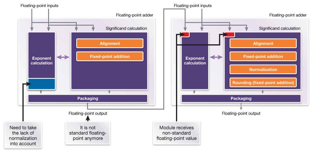 Achieving Numerical Precision and Design Customization with Flexible Floating-Point IP_Figure3