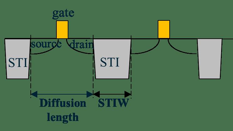 Fig2_STI