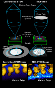 In MIDI-STEM (right), an electron beam travels through a ringed phase plate, producing a high-resolution image. (Source: Berkeley Lab)
