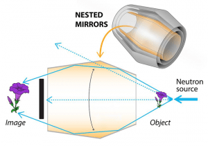 Diagram shows the working principle of a Wolter lens (Source: NIST)