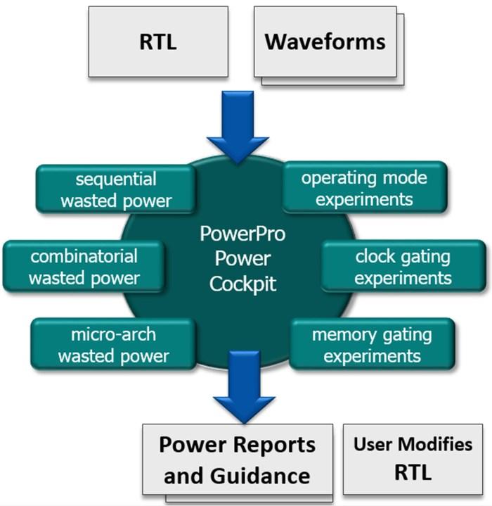 PowerPro_flow