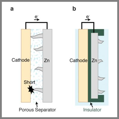 A conventional zinc (Zn) battery (left) short circuits when dendrites growing from the zinc anode make contact with the metal cathode. Stanford scientists redesigned the battery (right) using plastic and carbon insulators to prevent zinc dendrites from reaching the cathode. (Source: Shougo Higashi)