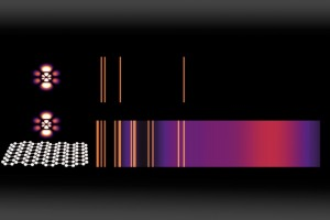 Emission spectra are a widely used method for identifying chemical compounds; the bright lines reveal the different frequencies of light that can be emitted by an atom. Here, a normal emission spectrum for an atom in a high-energy state (top) is compared to the emission from the same atom placed just a few nanometers (billionths of a meter) away from graphene that has been doped with charge carriers (bottom). For each energy-level transition, an orange line (or purple cloud) appears if that transition is estimated to be faster than one per microsecond — making it frequent enough to be observed. (Source: MIT)