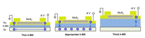 The appropriate thickness of the h-BN isolating layers allows electrons to tunnel and reach the graphene layer without leakages. H-BN layers of different thicknesses were tested and a thickness of 7.5 nanometers was found to be the most appropriate. (Source: IBS)