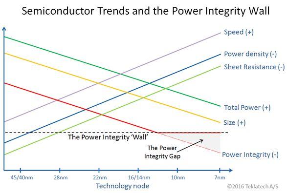 power-integrity-wall-teklatech