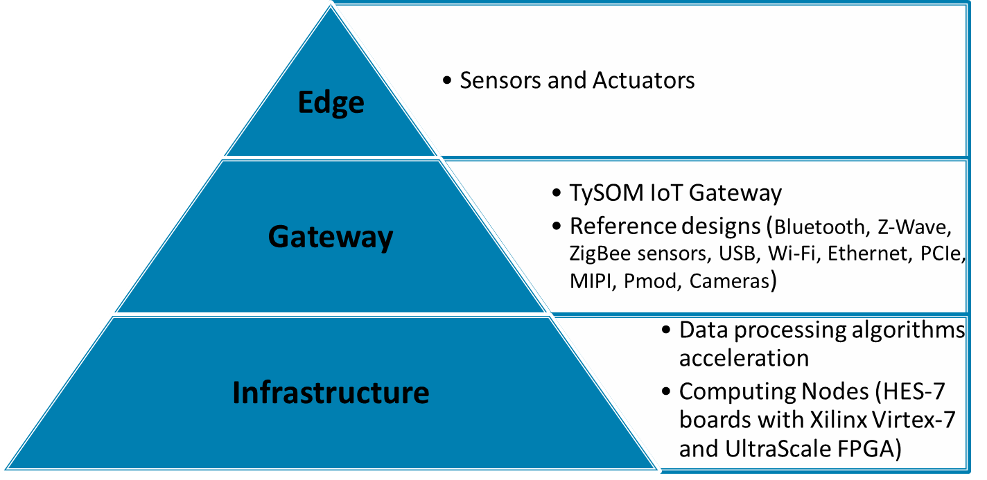 Semiconductor Engineering - FPGAs Accelerating IoT Gateway