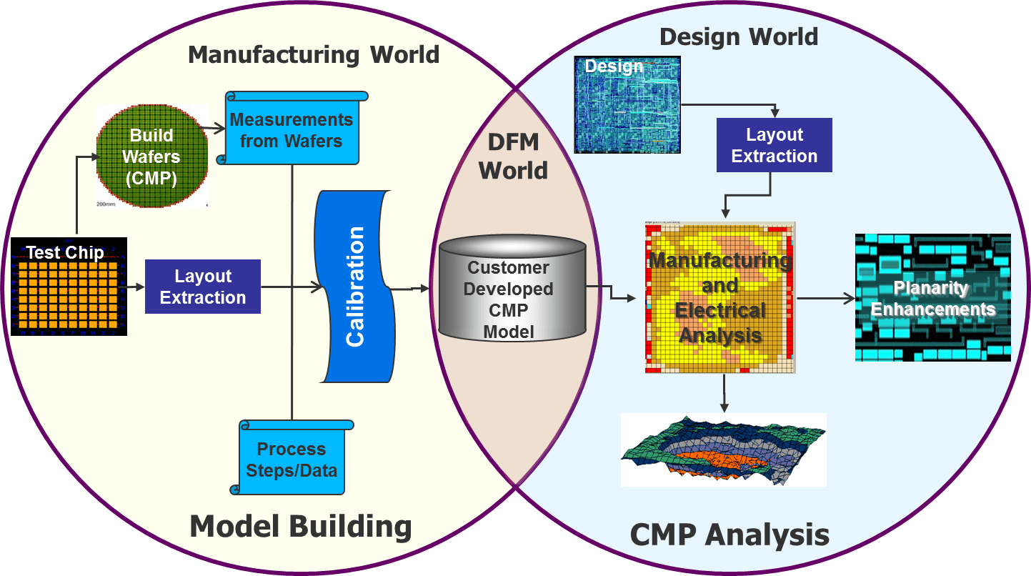 Semiconductor Engineering - Creating An Accurate FEOL CMP Model