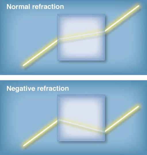Illustration of refraction through a normal optical medium versus what it would look like for a medium capable of negative refraction. (Source: Cory Dean/Columbia University)